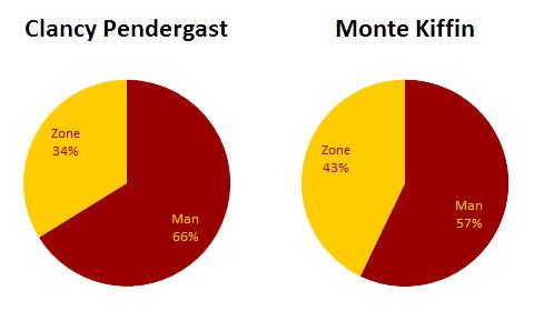 ManVsZonePendergastKiffin